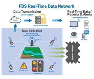 FDS Real-Time Data Network